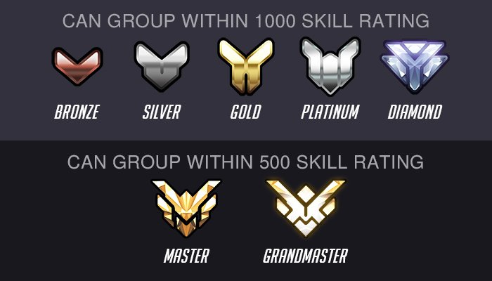 matchmaking rating overwatch Before we can go in-depth on a discussion about matchmaking, we need to understand it in the simplest sense, overwatch uses a hidden mmr ( matchmaking rating) system to cluster players of perceived similar skill together, as well as competitive ranking there are a lot of other factors: jeff kaplan has.