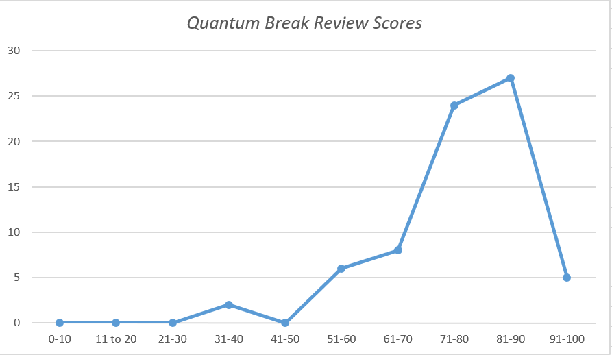 Quantum Break Reviews graph