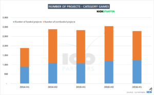 002-projects-games