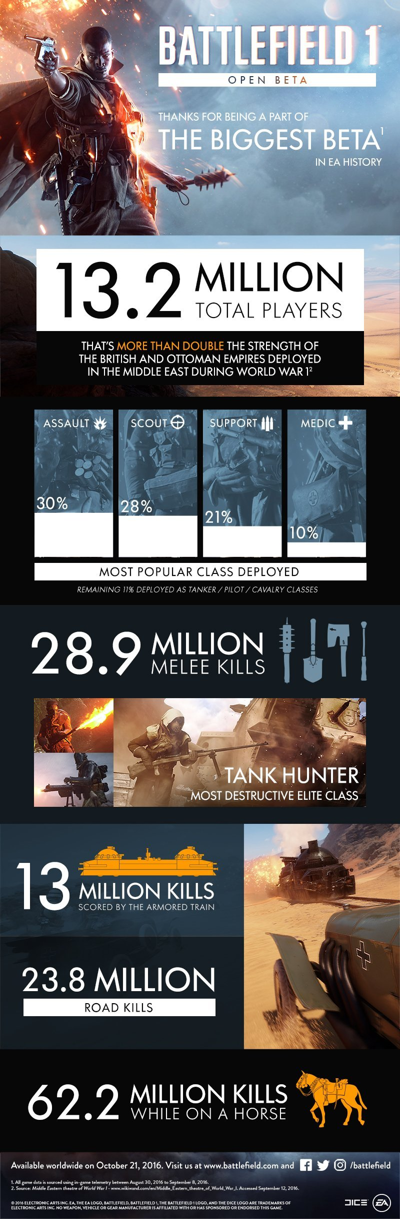 bf1-betainfographic